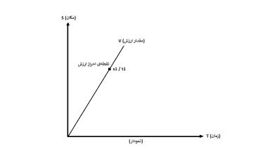 الگوی دوم ـ محصول به مثابه کالای کامل