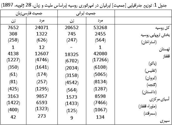 کارگران ایرانی جدول 2