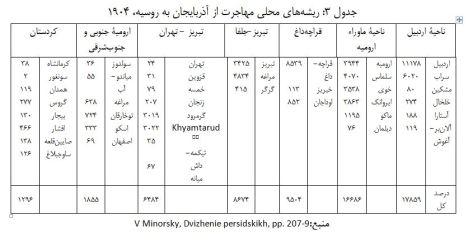 کارگران ایرانی جدول 3