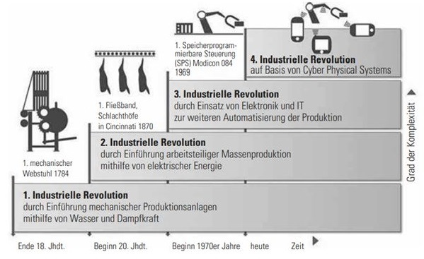 انقلاب علمی ـ تکنیکی جدول 1