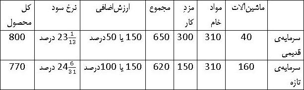 جدول نظریهها بخش 13ـ1