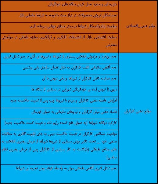 اداره شورایی در ایران: از ایده تا واقعیت تاریخی